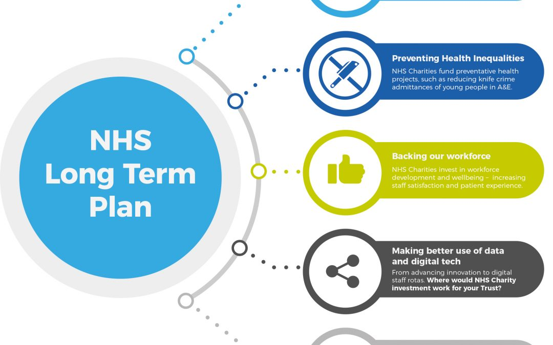 NHS Charities meeting the Long Term Plan