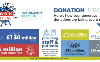 Our Covid-19 Appeal in numbers